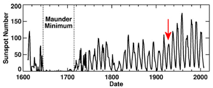 Solar Cycle History Since 1600