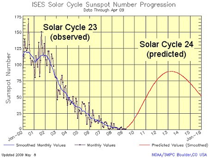 Trends: Solar Cycle 23 & Solar Cycle 24